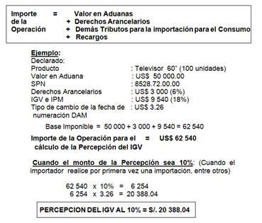 Procedimientos importacion definitiva - Calculo de impuestos al comercio exterior ...
